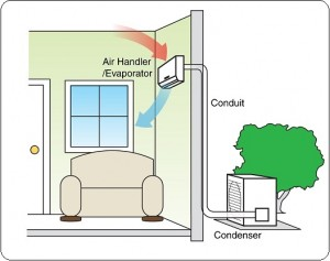 Ductless System Graphic
